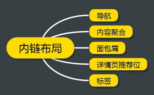 SEO之内链优化.jpg