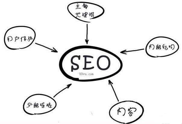 「普洱seo网站优化」网站优化如何做好内部优化-站优云
