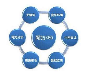 seo哪些因素会影响亚博老虎机网页登入打开速度